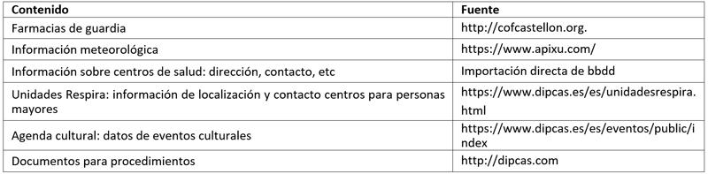 Tabla I. Listado de contenidos y fuente de información.