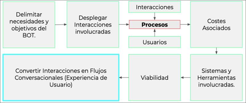 Figura 1. Esquema de procesos para el análisis de desarrollo de un chatbot Cuatroochenta.