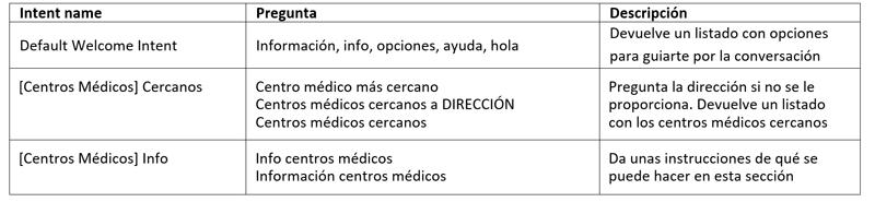Tabla II. Ejemplos de Intents utilizados en Dialogflow para Dipcasbot.