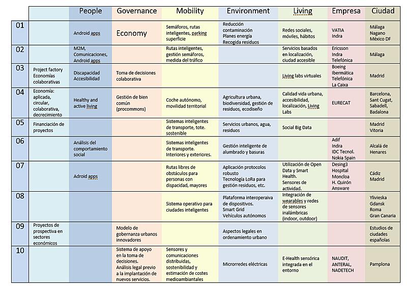 Figura 25. Miembros de la red CIR-TI y sus ámbitos de especialización.