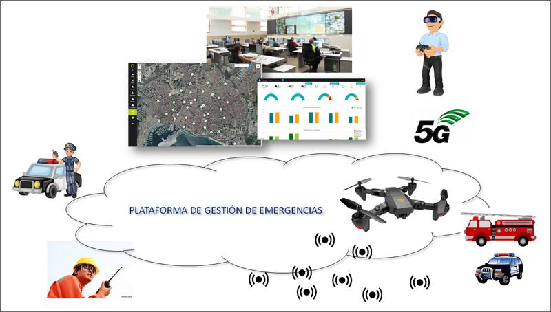 Figura 1. Plataforma de gestión de emergencias de ETRA.