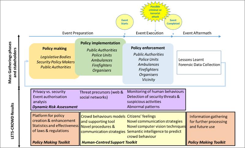 Figura 2. Fases de un evento, actores involucrados y resultados del proyecto.