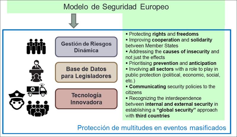 Figura 3. Resultados del proyecto vs el Modelo de Seguridad Europeo.