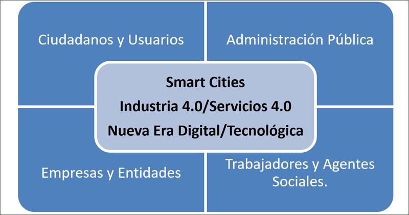 Figura 1. Implicación de agentes involucrados. Smart Cities e Industria 4.0.