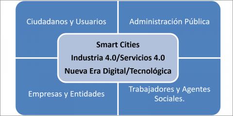 Smart Cities y relaciones laborales en el marco de los modelos empresariales de la nueva era digital y los servicios públicos 4.0