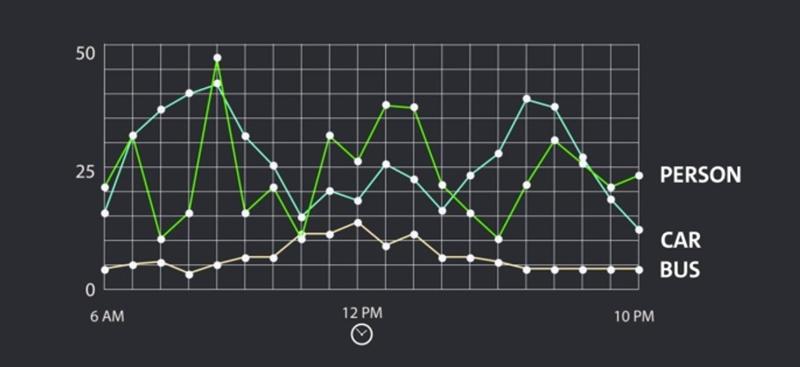 Figura 4. Representación gráfica de datos anonimizados de tráfico y de personas que han sido captados con tecnología de vídeo.