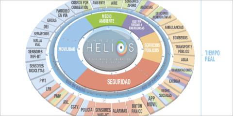 Plataforma tecnológica para la evaluación, seguimiento y control ambiental
