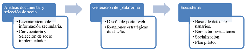 gráfico adaptación metodológica para crear la plataforma smart Redr