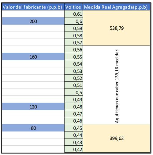 tabla de resultados de experimento