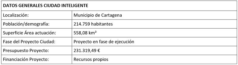 Tabla datos del proyecto.
