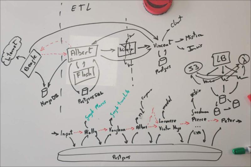 Figura 2. Estructura lógica del sistema.