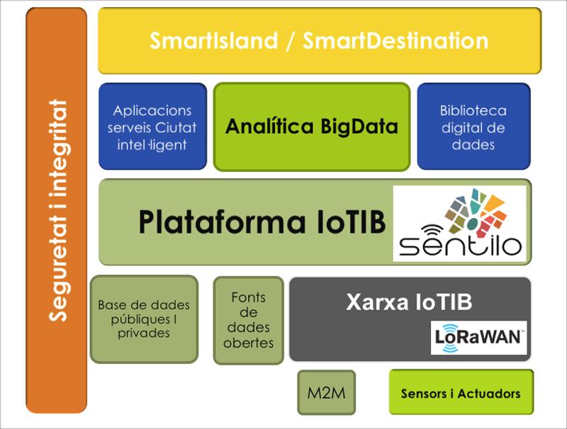 Figura 2. Propuesta de implementación de la plataforma IoTIB con Sentilo.