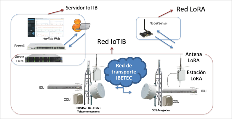 Figura 3. Esquema general de la estructura de red IoTIB sobre LoraWAN y red de transporte IBETEC.