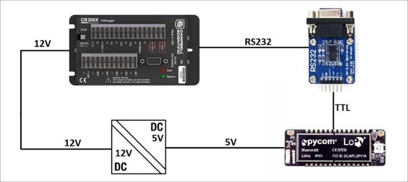 Figura 6. Esquema de bloques del módulo transmisor LoRA implementado.