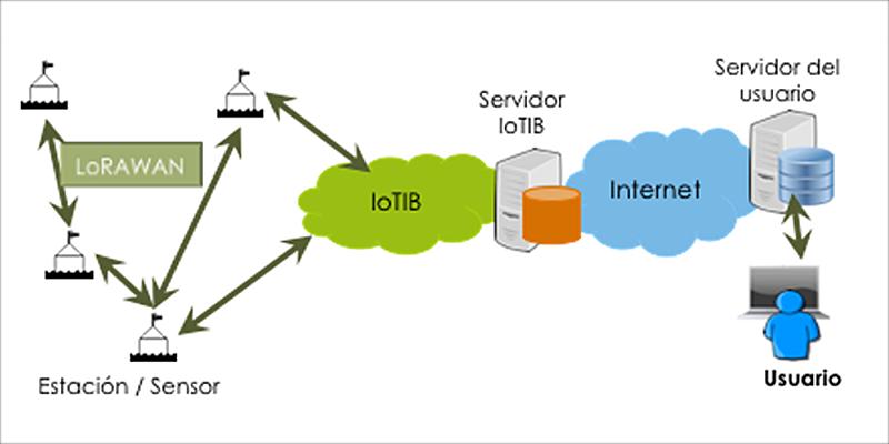 Figura 1. Propuesta de arquitectura de conexión de las estaciones sobre el territorio hasta el servidor específico del usuario final.