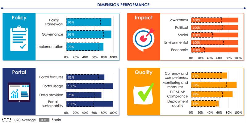 gráfico de Open Data Maturity Report