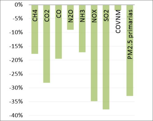 gráfico emisiones del PNIEC