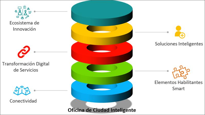 gráfico capas de actuación