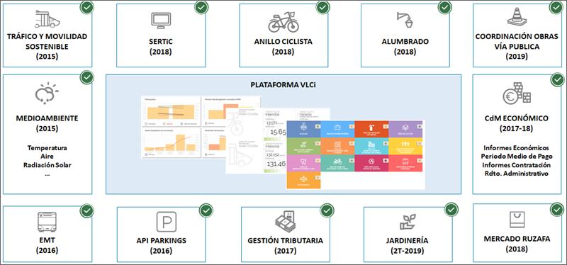 gráfico servicios integrados