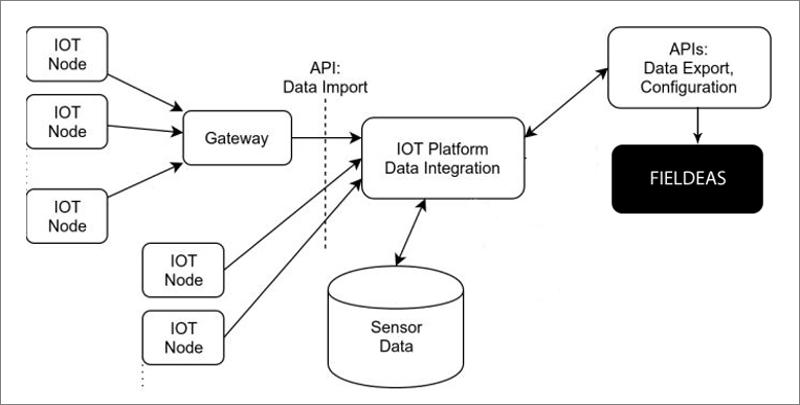 Gráfico de Modelo de Integración.