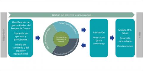 Urban Forest Innovation Lab Cuenca – Diseño de una acción urbana innovadora sobre emprendimiento en la bioeconomía forestal