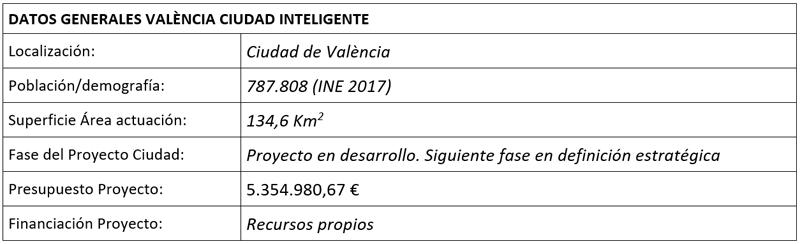 tabla datos generales valencia ciudad inteligente