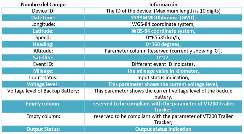tabla de información de la Trama