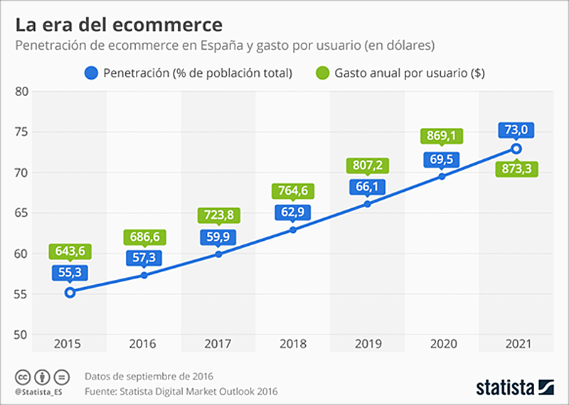Tabla I. Penetración de e-commerce en España y gasto por usuario.