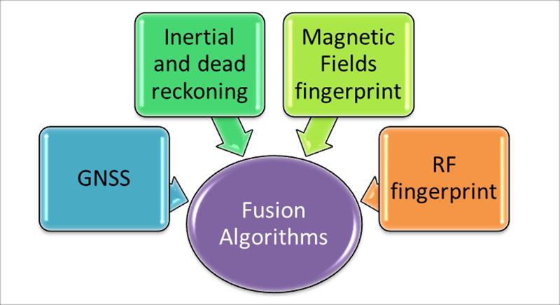 Figura 6. Algoritmos de fusión de Aplicaziones.