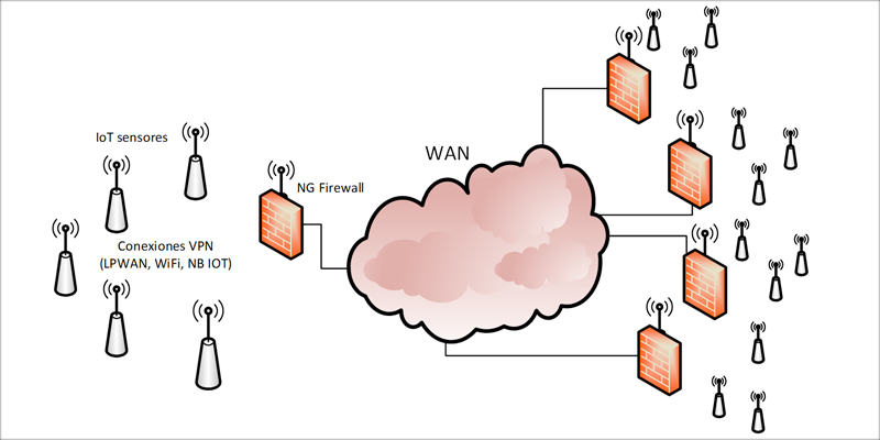 Figura 2. NG Firewall en redes de sensores.