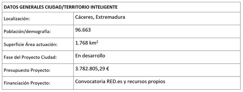 tabla datos generales ciudad territorio inteligente