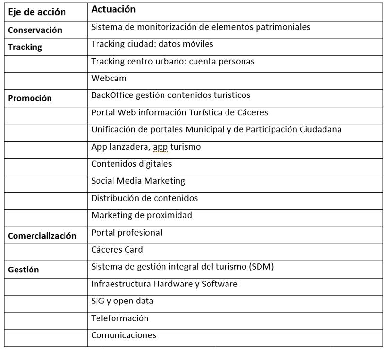 Tabla I. Actuaciones del proyecto Cáceres Patrimonio Inteligente.