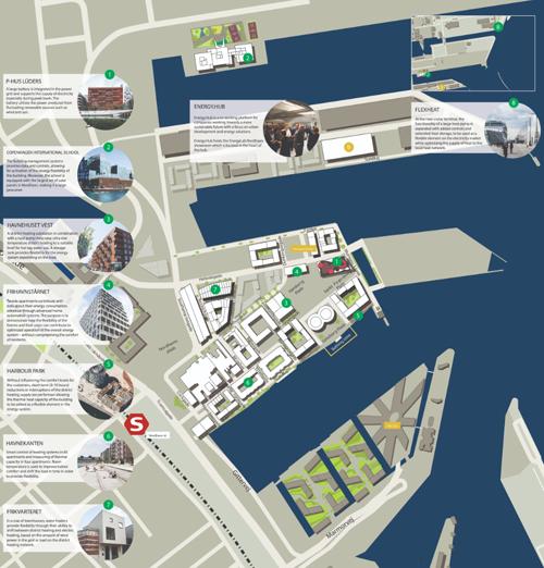 Nordhavn Energylab