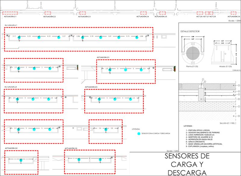 gráfico de sensores