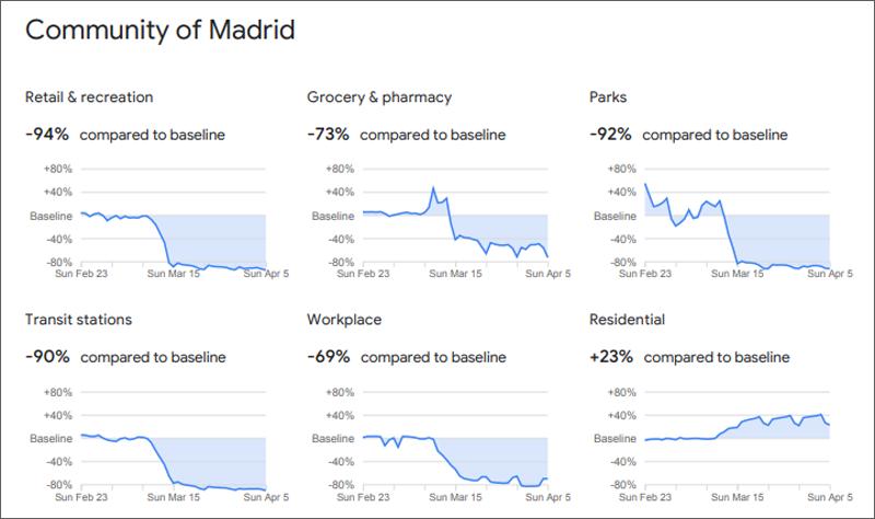 Informe de Movilidad Comunitaria de la Comunidad de Madrid