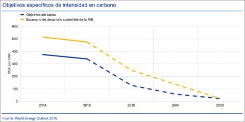 El BCE abre a consulta pública su guía sobre riesgos climáticos y medioambientales