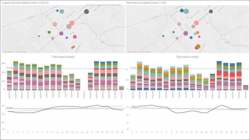 datos de los sensores de Connecta Valencia