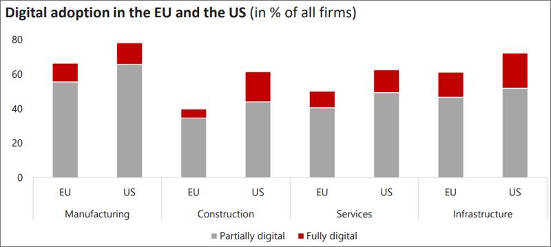comparación de la digitalización de las empresas en EEUU y UE