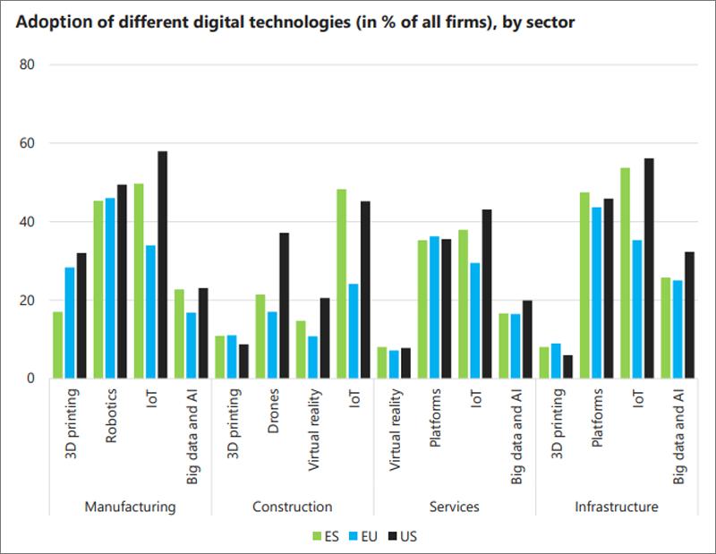 gráfico sobre la adopción de tecnologías digitales por sector en España