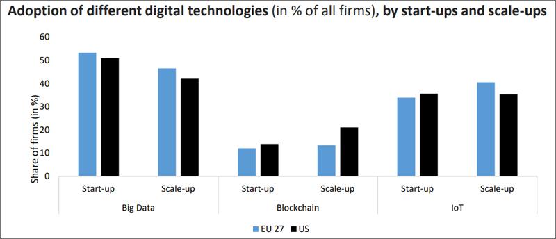 resultados de la encuesta start-ups y scale-ups de EEUU y UE
