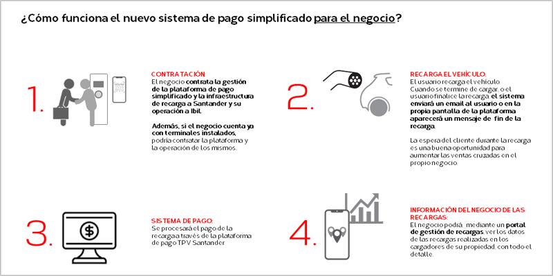 nuevo sistema de pago simplificado para recargas de vehículos eléctricos