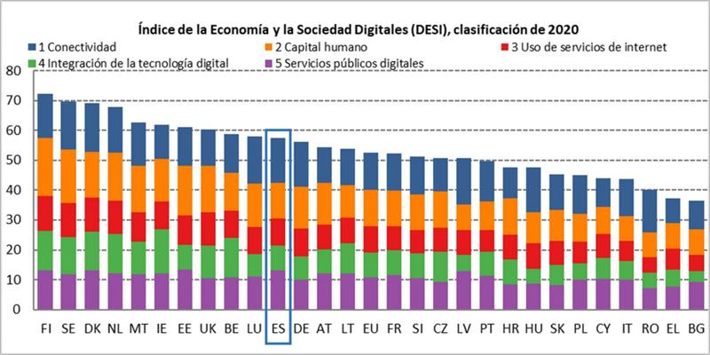 España se mantiene en el undécimo puesto del Índice de la Economía y la Sociedad Digitales 2020