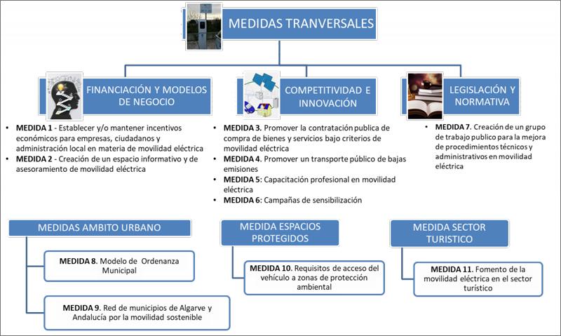 medidas del plan PIVEA+