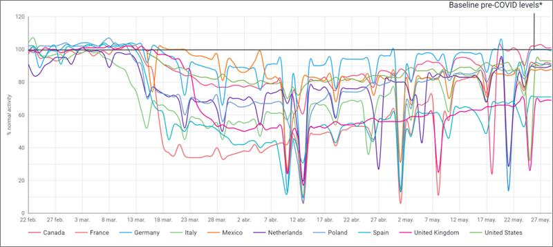 gráfico de Recuperación de la Movilidad Comercial con datos de vehículos eléctricos