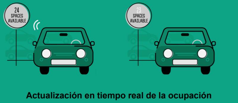 Barcelona implementa la solución de guiado de parking de Urbiotica