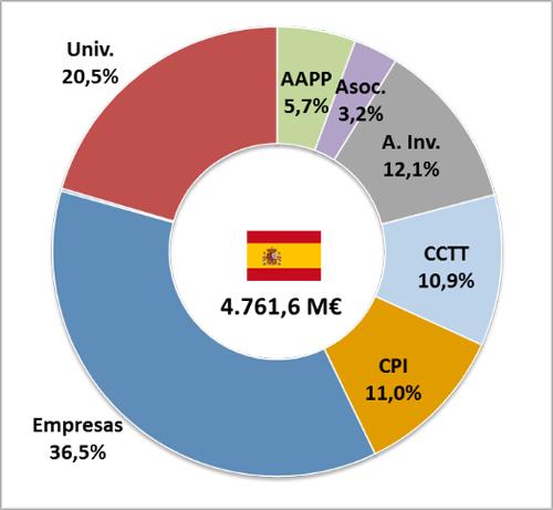 entidades españolas beneficiarias del programa Horizonte 2020 por categoría