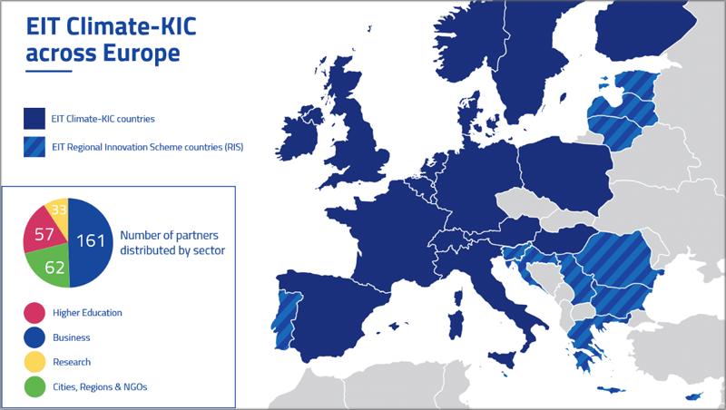 partners de la iniciativa de innovación climática EIT Climate-KIC