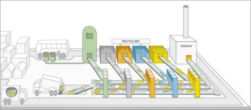 sistema inteligente de reciclaje del proyecto GrowSmarter