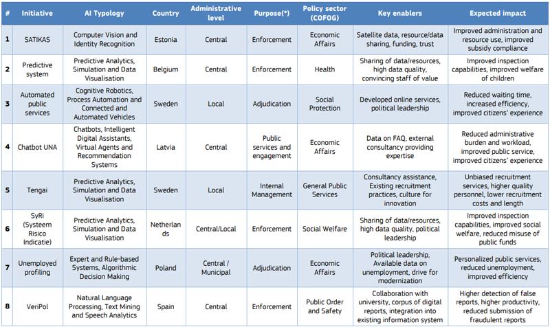 casos de estudio del informe 'Inteligencia Artificial en los servicios públicos'