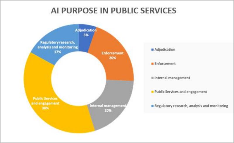 propósito de las soluciones de IA en la UE